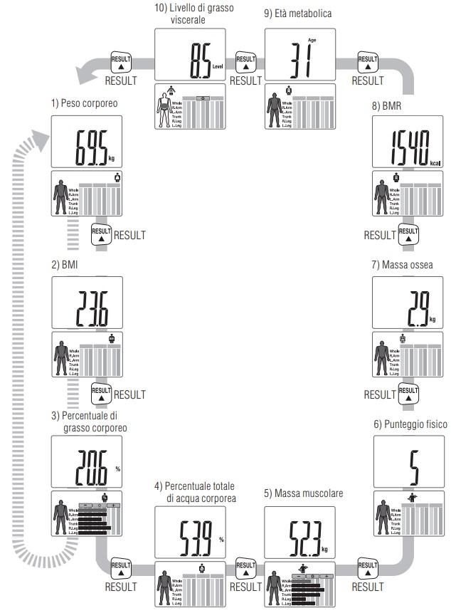 BILANCIA BIOIMPEDENZIOMETRO SEGMENTALE MONITOR DI COMPOSIZIONE CORPOREA - BIA - Tanita Mod. BC-545-N